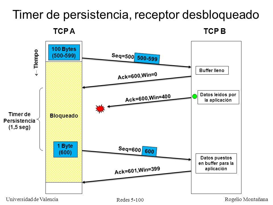 Redes 5-101 Universidad de Valencia Rogelio Montañana TCP ATCP B Tiempo Ack=600,Win=0 Seq=600 Timer de persistencia, receptor bloqueado Seq=500 Timer de Persistencia (1,5 seg) 100 bytes (500-599) Buffer lleno Datos ignorados Ack=600,Win=0 1 byte (600) Timer de Persistencia (3 seg) Seq=600 Datos ignorados Ack=600,Win=0 1 byte (600) Bloqueado..........