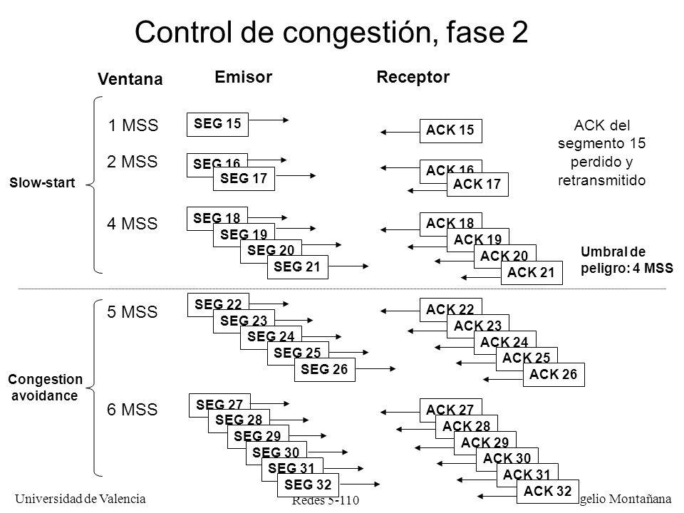 Redes 5-111 Universidad de Valencia Rogelio Montañana 4 8 12 16 20 24 28 32 36 40 44 0 024681012141618202224 Un segmento perdido (40 KB) Umbral (32 KB) Umbral (20 KB) Número del envío Ventana de congestión (KiloBytes) Evolución de la ventana de congestión Slow-start Congestion avoidance