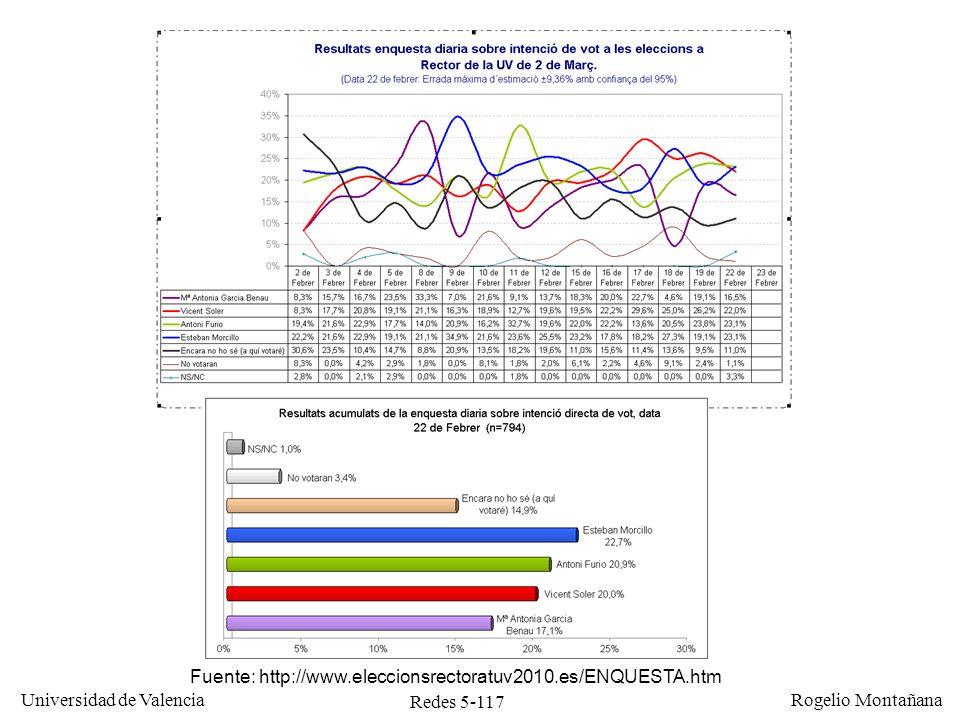 Redes 5-118 Universidad de Valencia Rogelio Montañana Media móvil exponencial ponderada del RTT Se calcula mediante la fórmula: MRTT n = MRTT n-1 + (1 - ) RTT donde RTT es el último valor medido de RTT., que normalmente vale 7/8, es un factor de amortiguación.