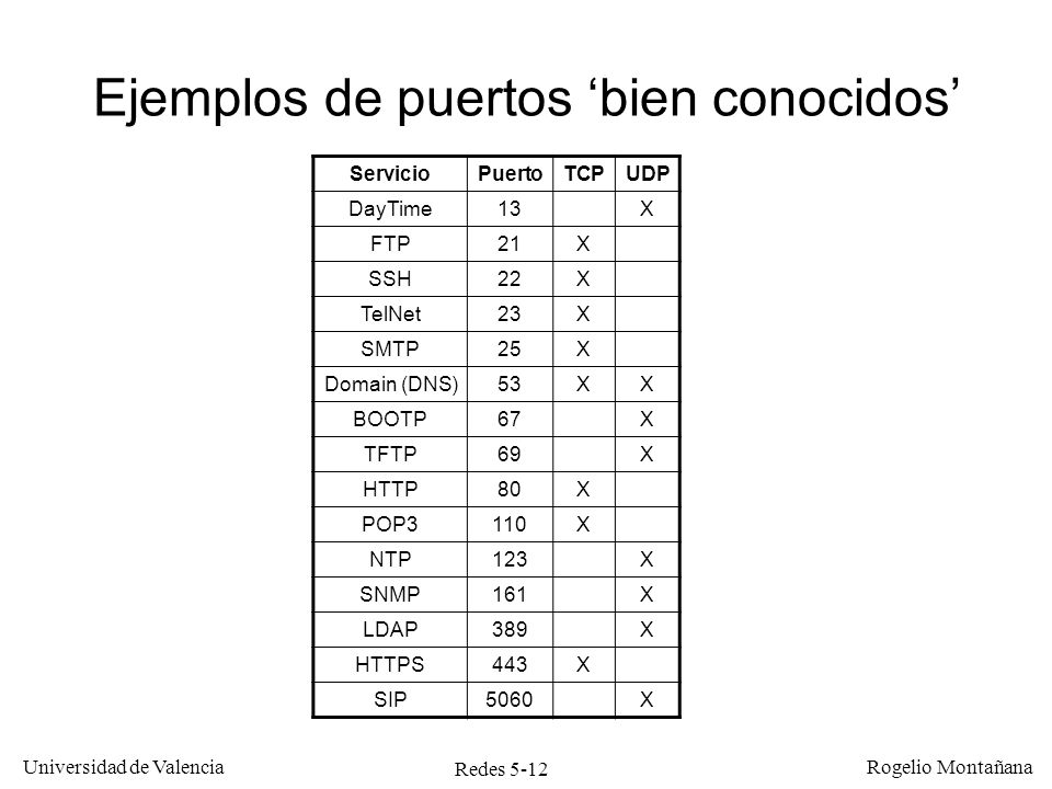Redes 5-13 Universidad de Valencia Rogelio Montañana Ethertype 0800DATAGRAMA IPCRC Nivel de enlace Nivel de red Nivel de transporte Nivel de aplicación Prot.