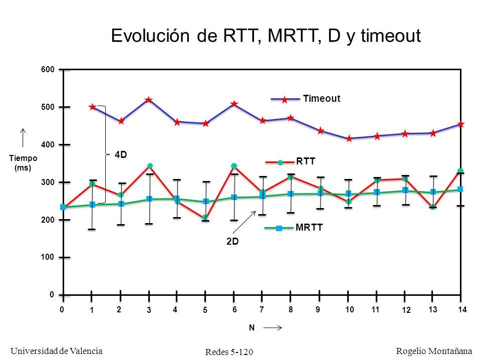 Redes 5-121 Universidad de Valencia Rogelio Montañana Timers de TCP TimerCuando se agota …Valor en BSD UNIX Establecimiento de conexión Se abandona un intento de establecimiento de conexión pendiente (SYN sin respuesta) 75 seg.