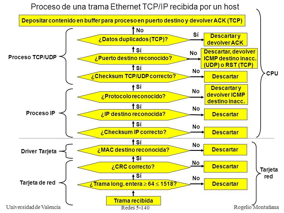 Redes 5-141 Universidad de Valencia Rogelio Montañana Ejercicios