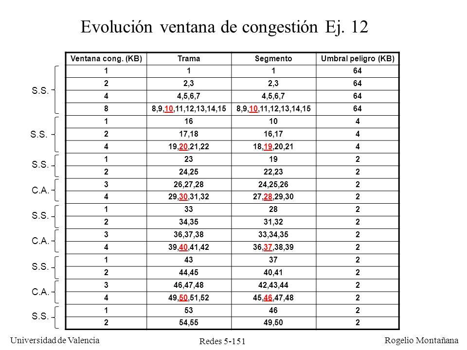 Redes 5-152 Universidad de Valencia Rogelio Montañana Ejercicio 12 La merma de rendimiento será siempre superior al 10%, ya que además del 10% de paquetes perdidos tenemos el inconveniente de estar continuamente reiniciando la ventana de congestión.
