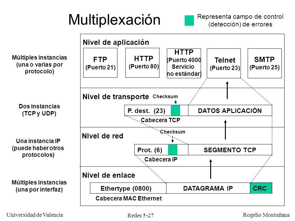 Redes 5-28 Universidad de Valencia Rogelio Montañana Conexión TCP 10.0.1.25:80-10.0.2.47:1038 Puerto 1038 Ordenador ejecuta navegador Socket: 10.0.2.47:1038 Conexión de un cliente a un servidor web IP 10.0.2.47 IP 10.0.1.25 Puerto 80 Socket 10.0.1.25:80 (rojo = LISTEN) Servidor Web Una conexión, dos sockets