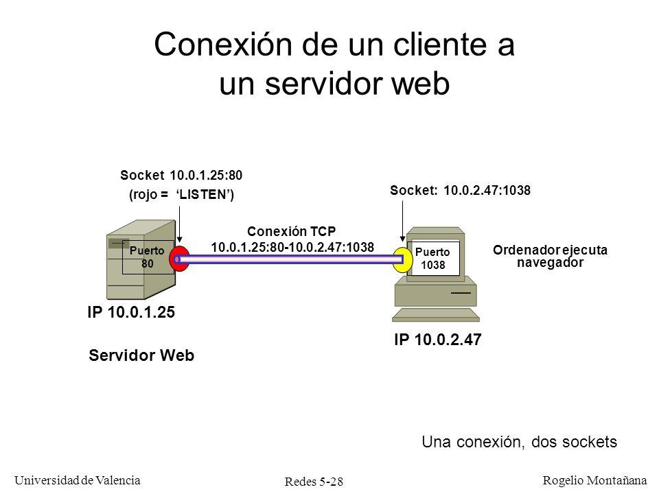 Redes 5-29 Universidad de Valencia Rogelio Montañana Servidor Web IP 10.0.3.47 Conexión TCP 10.0.1.25:80-10.0.2.47:1038 Puerto 1038 Ordenador ejecuta navegador hacia 10.0.1.25 Conexión TCP 10.0.3.47:80-10.0.2.47:1039 Socket 10.0.3.47:80 Socket: 10.0.2.47:1038 Conexión simultánea de un ordenador a dos servidores web Puerto 1039 Socket: 10.0.2.47:1039 IP 10.0.2.47 Servidor Web IP 10.0.1.25 Puerto 80 Socket 10.0.1.25:80 Ordenador ejecuta otro navegador hacia 10.0.3.47 Dos conexiones, cuatro sockets