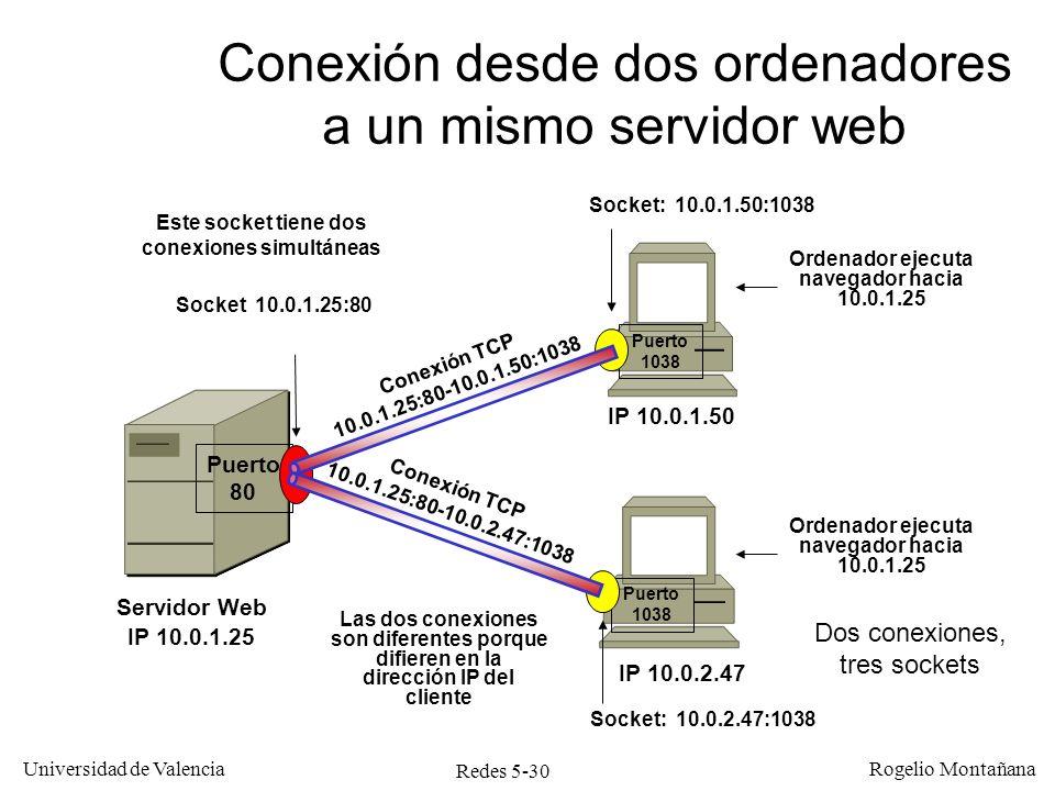 Redes 5-31 Universidad de Valencia Rogelio Montañana Conexión TCP 10.0.1.25:80-10.0.2.47:1038 Puerto 1038 Ordenador ejecuta navegador hacia 10.0.1.25 Socket: 10.0.2.47:1038 Dos conexiones desde un ordenador a un servidor web y uno POP3, ambos en el mismo host IP 10.0.2.47 IP 10.0.1.25 Puerto 80 Socket 10.0.1.25:80 Servidor Web y POP3 Puerto 1039 Puerto 110 Conexión TCP 10.0.1.25:110-10.0.2.47:1039 Socket: 10.0.2.47:1039 Socket 10.0.1.25.110 Ordenador ejecuta Outlook hacia 10.0.1.25 Dos conexiones, cuatro sockets