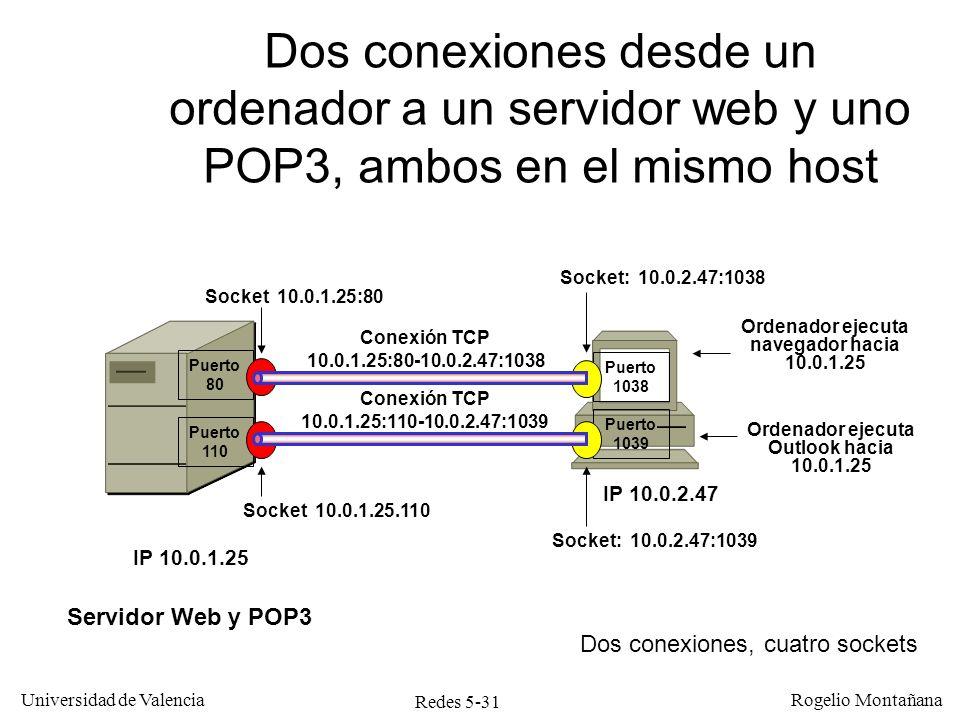 Redes 5-32 Universidad de Valencia Rogelio Montañana Conexión TCP 10.0.1.25:80-10.0.2.47:1038 Puerto 1038 Ordenador ejecuta navegador hacia 10.0.1.25 Socket: 10.0.2.47:1038 Dos conexiones diferentes del mismo ordenador al mismo servidor web IP 10.0.2.47 IP 10.0.1.25 Puerto 80 Socket 10.0.1.25:80 Servidor Web Puerto 1039 Conexión TCP 10.0.1.25:80-10.0.2.47:1039 Socket: 10.0.2.47:1039 Ordenador ejecuta otro navegador hacia 10.0.1.25 Las dos conexiones son diferentes porque difieren en el número de puerto del cliente Dos conexiones, tres sockets