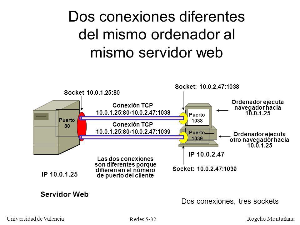 Redes 5-33 Universidad de Valencia Rogelio Montañana Servidor Web IP 10.0.1.25 Puerto 80 Puerto 1038 Conexión cruzada cliente-servidor web entre dos ordenadores Socket 10.0.1.25:80 Socket: 10.0.1.50:1038 Socket: 10.0.1.50:80 Ordenador ejecuta navegador hacia 10.0.1.25 Se trata de dos conexiones independientes que no comparten ningún socket Conexión TCP 10.0.1.25:80-10.0.1.50:1038 Puerto 80 Puerto 1038 Servidor Web IP 10.0.1.50 Conexión TCP 10.0.1.25:1038-10.0.1.50:80 Socket: 10.0.1.25:1038 Ordenador ejecuta navegador hacia 10.0.1.50 Dos conexiones, cuatro sockets