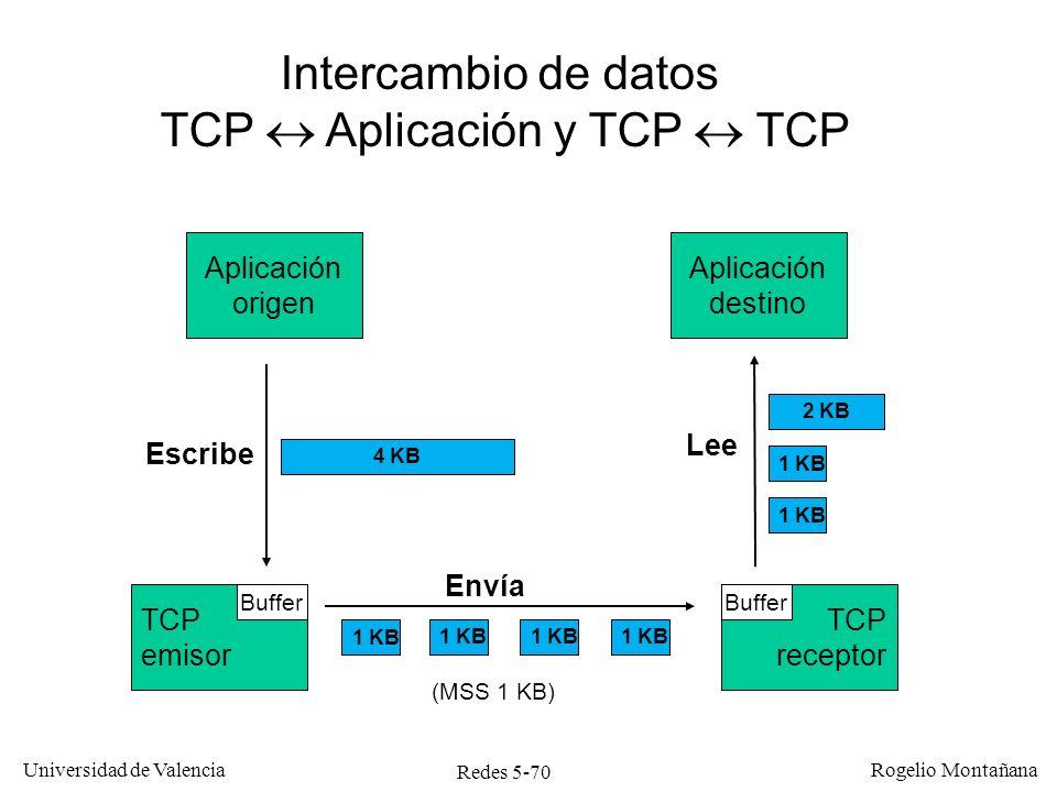 Redes 5-71 Universidad de Valencia Rogelio Montañana Negociación del MSS (Maximum Segment Size) El MSS no se negocia, se impone.