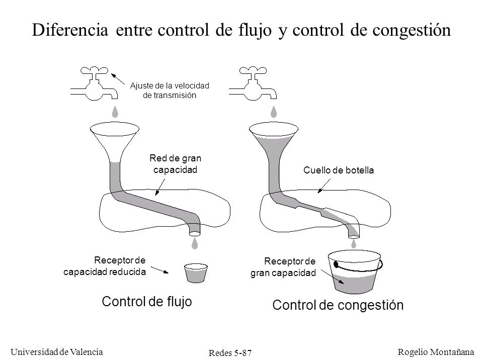 Redes 5-88 Universidad de Valencia Rogelio Montañana Gestión de buffers y Control de Flujo En cada segmento que envía, el TCP receptor informa al emisor del espacio que le queda libre en el buffer.