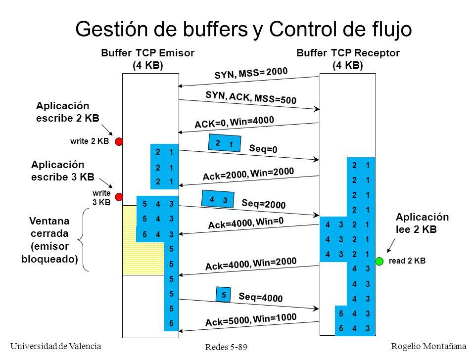 Redes 5-90 Universidad de Valencia Rogelio Montañana Contracción de ventana El TCP receptor nunca debería retirar el espacio en buffer que ya ha anunciado al emisor.