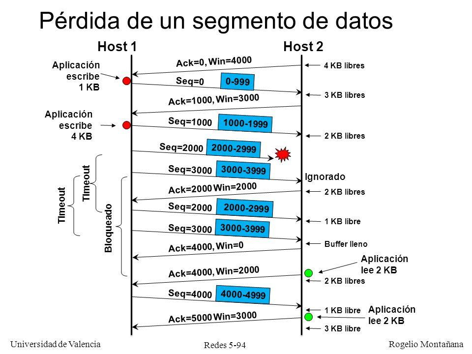 Redes 5-95 Universidad de Valencia Rogelio Montañana Pérdida del ACK También es posible que no se pierda el segmento de datos sino el ACK correspondiente Desde el punto de vista del TCP emisor esto es equivalente a la pérdida del segmento de datos, pues no sabe cual de ambos se ha perdido.