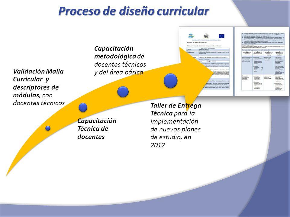 Talleres estratégicos En El Salvador las áreas de alto potencial estratégico, son las siguientes: Desarrollo de software, Simulación, Información geográfica.