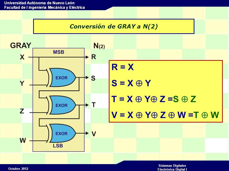 Octubre 2012 Sistemas Digitales Electrónica Digital I Universidad Autónoma de Nuevo León Facultad de I ingeniería Mecánica y Eléctrica Conversión de GRAY a N(2) 0 0 0 0 0 0 0 1 0 0 1 1 0 0 1 0 0 1 1 1 GrayBinario 0 1 1 0