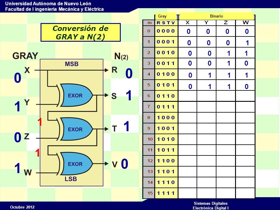 Octubre 2012 Sistemas Digitales Electrónica Digital I Universidad Autónoma de Nuevo León Facultad de I ingeniería Mecánica y Eléctrica Conversión de GRAY a N(2) 0 0 0 0 0 0 0 1 0 0 1 1 0 0 1 0 0 1 1 1 GrayBinario 0 1 1 0 1 1 1 1 1 0 1 0 0 1 1 0 1 0