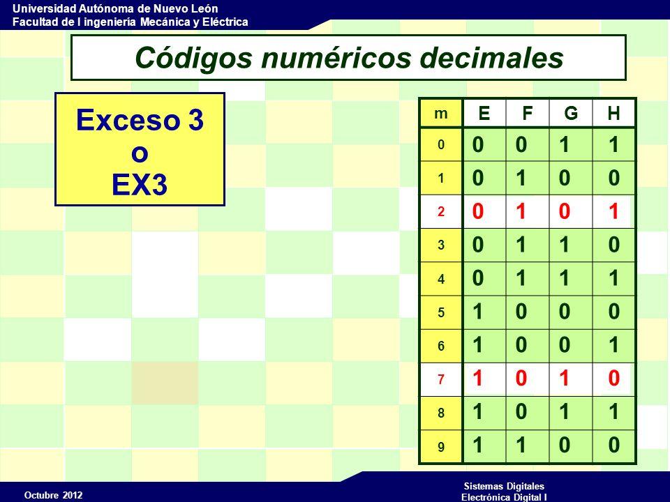 Octubre 2012 Sistemas Digitales Electrónica Digital I Universidad Autónoma de Nuevo León Facultad de I ingeniería Mecánica y Eléctrica 0 1 1 0 1 0 0 1 Códigos numéricos decimales Exceso 3 o EX3 m EFGH 0 1 2 3 4 5 6 7 8 9 0 0 1 1 0 1 0 0 0 1 0 1 1 1 1 0 0 0 1 0 1 0 1 1 1 1 0 0