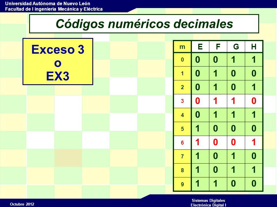 Octubre 2012 Sistemas Digitales Electrónica Digital I Universidad Autónoma de Nuevo León Facultad de I ingeniería Mecánica y Eléctrica 0 1 1 1 1 0 0 0 Códigos numéricos decimales Exceso 3 o EX3 m EFGH 0 1 2 3 4 5 6 7 8 9 0 0 1 1 0 1 0 0 0 1 0 1 1 0 1 0 0 1 1 0 1 0 1 1 1 1 0 0 Código reflejado