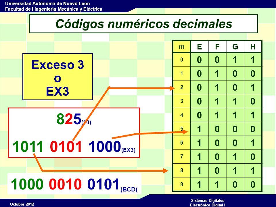 Octubre 2012 Sistemas Digitales Electrónica Digital I Universidad Autónoma de Nuevo León Facultad de I ingeniería Mecánica y Eléctrica Códigos numéricos decimales 2421 o AIKEN 2421 m IJKL 0 1 2 3 4 5 6 7 8 9 0 0 0 0 0 1 0 0 1 0 0 0 1 1 0 1 0 0 1 0 1 1 1 1 0 0 1 1 0 1 1 1 1 0 1 1