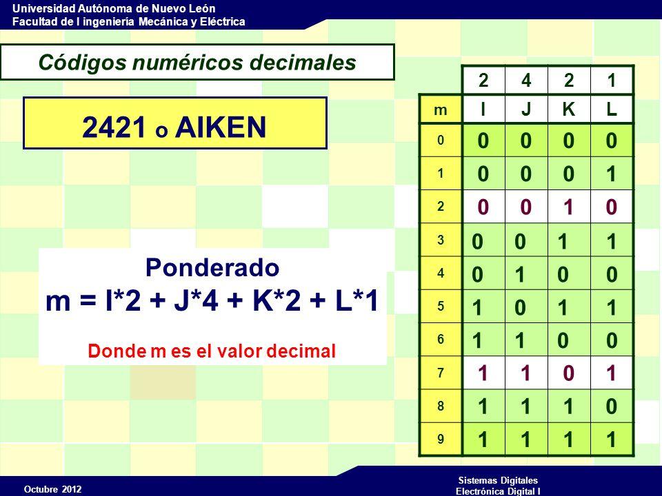 Octubre 2012 Sistemas Digitales Electrónica Digital I Universidad Autónoma de Nuevo León Facultad de I ingeniería Mecánica y Eléctrica Códigos numéricos decimales 2421 o AIKEN 2421 m IJKL 0 0000 1 0001 2 0010 3 0011 4 5 6 1100 7 1101 8 1110 9 1111 0 1 0 0 1 0 1 1 Ponderado m = I*2 + J*4 + K*2 + L*1 Donde m es el valor decimal