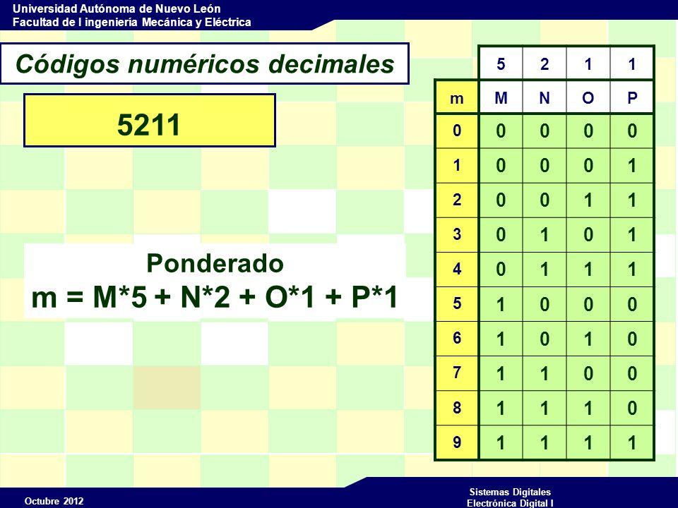 Octubre 2012 Sistemas Digitales Electrónica Digital I Universidad Autónoma de Nuevo León Facultad de I ingeniería Mecánica y Eléctrica Códigos numéricos decimales 5211 825 (10) 1110 0011 1000 (5211) 1000 0010 0101 (BCD) 1011 0101 1000 (EX3) 1110 0010 1011 (2421) mMNOP 0 0000 1 0001 2 0011 3 0101 4 0111 5 1000 6 1010 7 1100 8 1110 9 1111