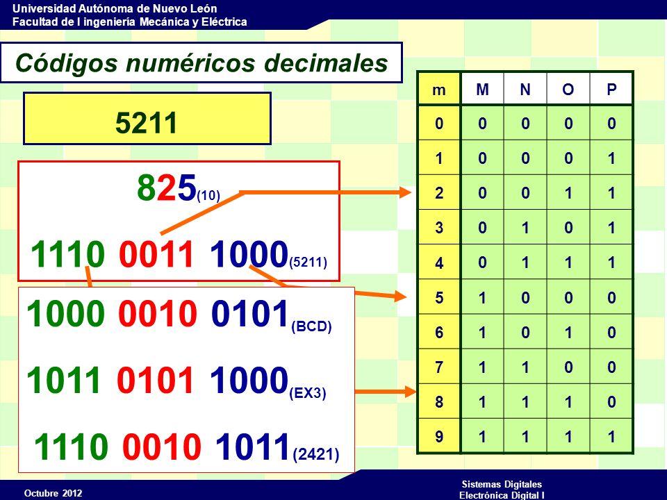 Octubre 2012 Sistemas Digitales Electrónica Digital I Universidad Autónoma de Nuevo León Facultad de I ingeniería Mecánica y Eléctrica Códigos numéricos decimales 8 4 -2 -1 84-2 m QRST 0 0000 1 2 3 4 5 6 7 8 9 0 1 1 1 0 1 1 0 1 1 1 0 0 0 0 1 1 0 0 1 1 0 0 1 0 0 1 0 1 1 Reflejado