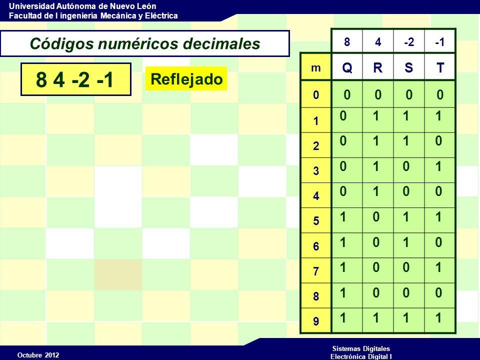 Octubre 2012 Sistemas Digitales Electrónica Digital I Universidad Autónoma de Nuevo León Facultad de I ingeniería Mecánica y Eléctrica Códigos numéricos decimales 8 4 -2 -1 84-2 m QRST 0 0000 1 2 3 4 5 6 7 8 9 0 1 1 1 0 1 1 0 1 1 1 0 0 0 0 1 1 0 0 1 1 0 0 1 0 0 1 0 1 1 Ponderado m = Q*8 + R*4 + S*(-2) + T*(-1)