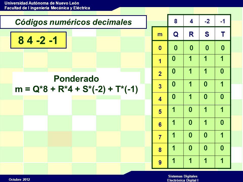 Octubre 2012 Sistemas Digitales Electrónica Digital I Universidad Autónoma de Nuevo León Facultad de I ingeniería Mecánica y Eléctrica Códigos numéricos decimales 8 4 -2 -1 825 (10) 1000 0110 1011 (8 4-2-1) mQRST 0 0000 1 2 3 4 5 6 7 8 9 0 1 1 1 0 1 1 0 1 1 1 0 0 0 0 1 1 0 0 1 1 0 0 1 0 0 1 0 1 1