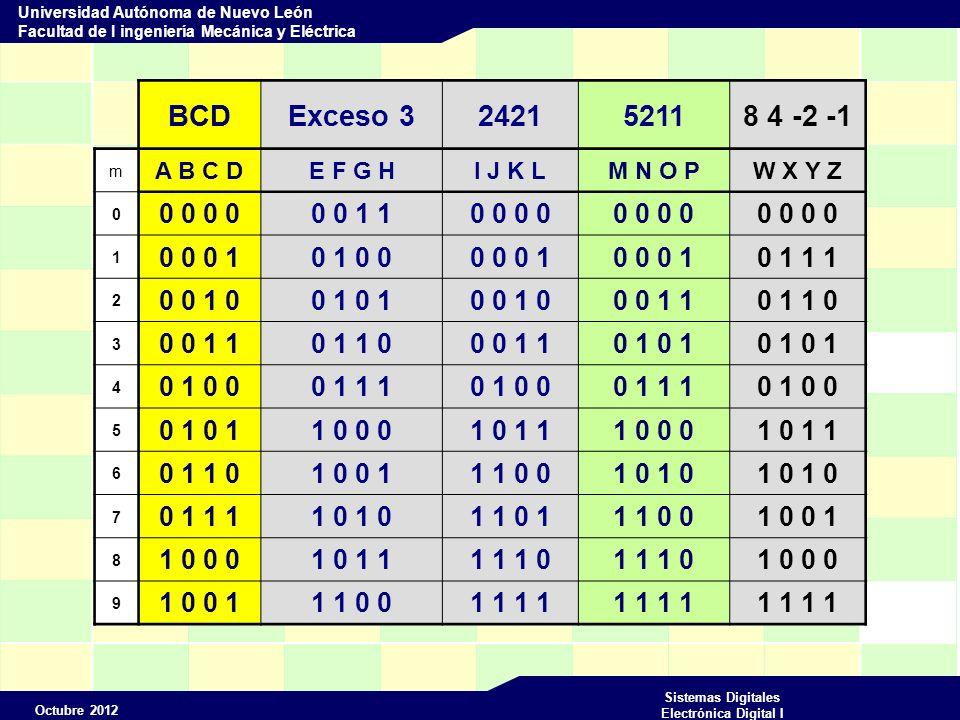 Octubre 2012 Sistemas Digitales Electrónica Digital I Universidad Autónoma de Nuevo León Facultad de I ingeniería Mecánica y Eléctrica Convierta de un código BCD a un código EX3 Diagrama de bloques