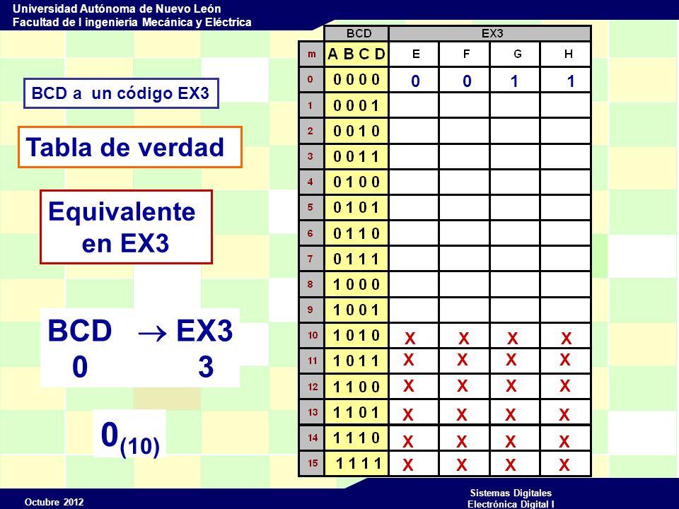 Octubre 2012 Sistemas Digitales Electrónica Digital I Universidad Autónoma de Nuevo León Facultad de I ingeniería Mecánica y Eléctrica BCD a un código EX3 Tabla de verdad X X X X Equivalente en EX3 0 0 1 1 0 1 0 0 BCD EX3 1 4 1 (10)