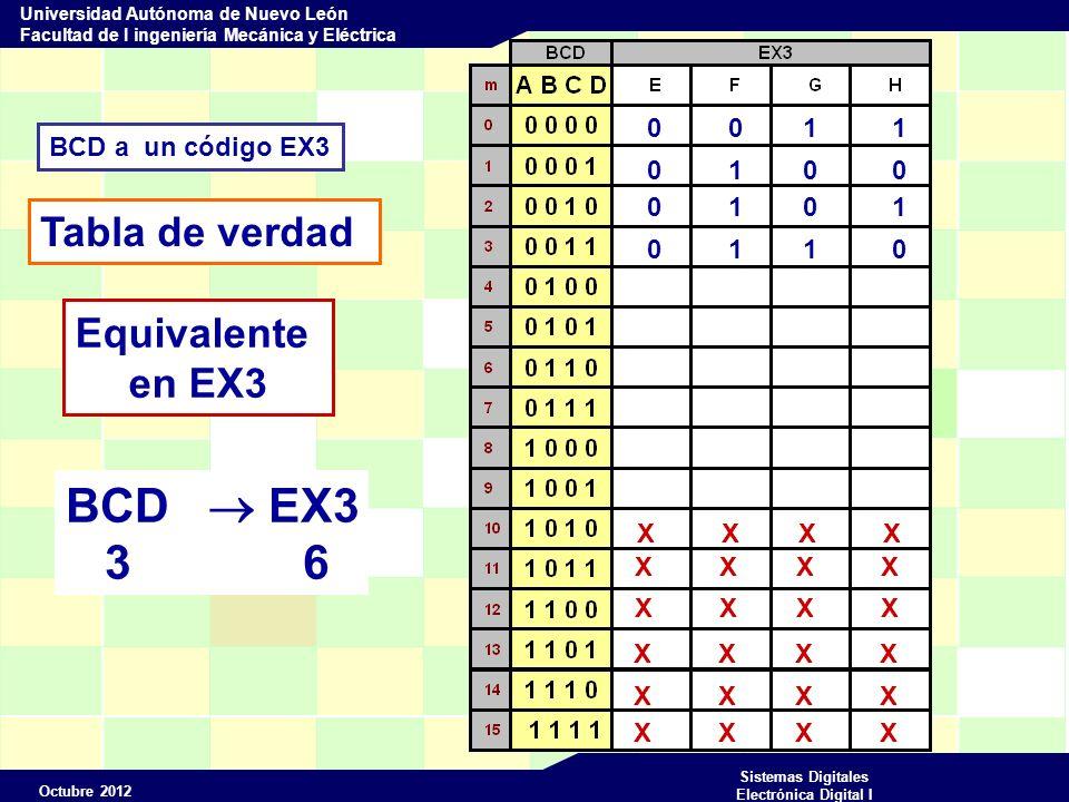Octubre 2012 Sistemas Digitales Electrónica Digital I Universidad Autónoma de Nuevo León Facultad de I ingeniería Mecánica y Eléctrica BCD a un código EX3 Tabla de verdad X X X X Equivalente en EX3 0 0 1 1 0 1 0 0 0 1 0 1 0 1 1 0 0 1 1 1 BCD EX3 4 7