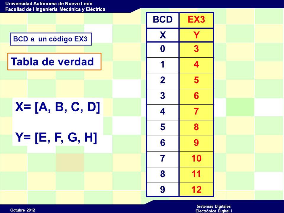 Octubre 2012 Sistemas Digitales Electrónica Digital I Universidad Autónoma de Nuevo León Facultad de I ingeniería Mecánica y Eléctrica MODULE bcdex Convertidor de código BCD a Ex3 Entradas A,B,C,D PIN 1..4; Salidas E,F,G,H PIN 16..19 ISTYPE COM ; X=[A,B,C,D]; Y=[E,F,G,H]; TEST_VECTORS (X->Y) 0->3; 1->4; 2->5; 3->6; 4->7; 5->8; 6->9; 7->10; 8->11; 9->12; END TRUTh_TABLE (X->Y) 0->3; 1->4; 2->5; 3->6; 4->7; 5->8; 6->9; 7->10; 8->11; 9->12;