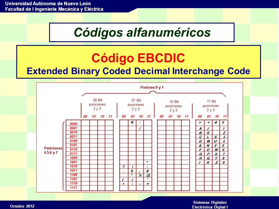 Octubre 2012 Sistemas Digitales Electrónica Digital I Universidad Autónoma de Nuevo León Facultad de I ingeniería Mecánica y Eléctrica Códigos numéricos decimales Código BCD Decimal Expresado en Binario 8421 m ABCD 0 0000 1 0001 2 0010 3 0011 4 0100 5 0101 6 0110 7 0111 8 1000 9 1001 Ponderado m = A*8 + B*4 + C*2 + D*1 Donde m es el valor decimal