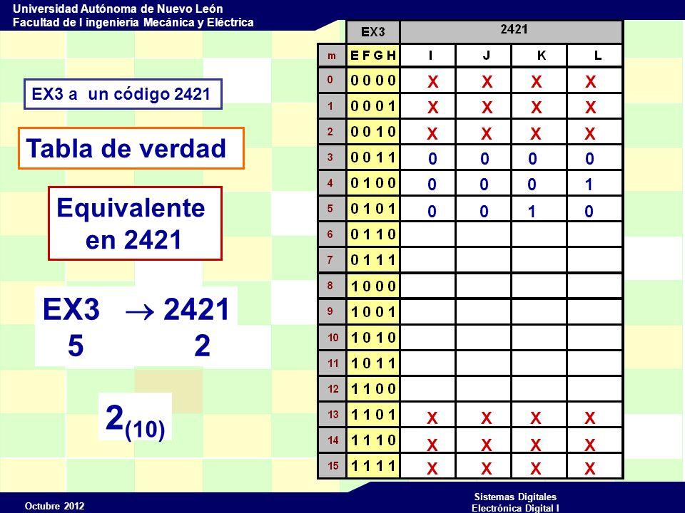 Octubre 2012 Sistemas Digitales Electrónica Digital I Universidad Autónoma de Nuevo León Facultad de I ingeniería Mecánica y Eléctrica EX3 a un código 2421 Tabla de verdad X X X X Equivalente en 2421 0 0 0 0 0 0 0 1 0 0 1 0 EX3 2421 6 3 0 0 1 1 3 (10)