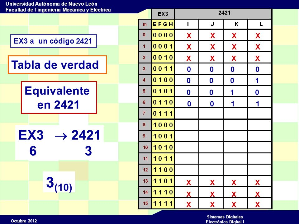 Octubre 2012 Sistemas Digitales Electrónica Digital I Universidad Autónoma de Nuevo León Facultad de I ingeniería Mecánica y Eléctrica EX3 a un código 2421 Tabla de verdad X X X X Equivalente en 2421 0 0 0 0 0 0 0 1 0 0 1 0 0 0 1 1 0 1 0 0 EX3 2421 7 4 4 (10)