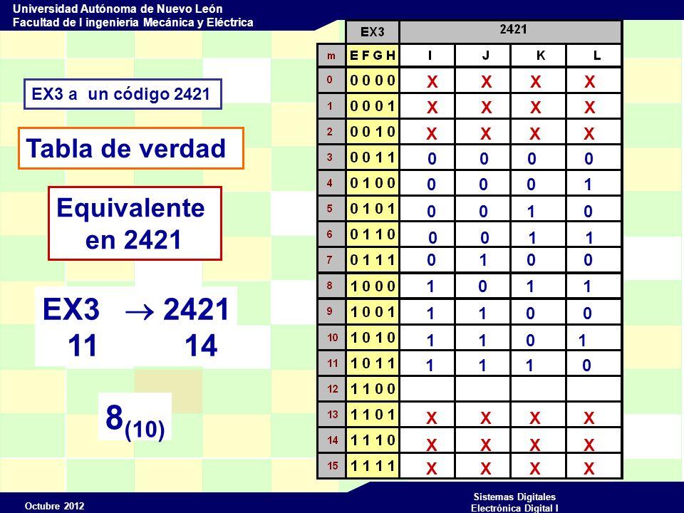Octubre 2012 Sistemas Digitales Electrónica Digital I Universidad Autónoma de Nuevo León Facultad de I ingeniería Mecánica y Eléctrica EX3 a un código 2421 Tabla de verdad X X X X Equivalente en 2421 0 0 0 0 0 0 0 1 0 0 1 0 0 0 1 1 0 1 0 0 1 0 1 1 1 1 0 0 1 1 0 1 1 1 1 0 1 1 1 1 EX3 2421 12 15 9 (10)