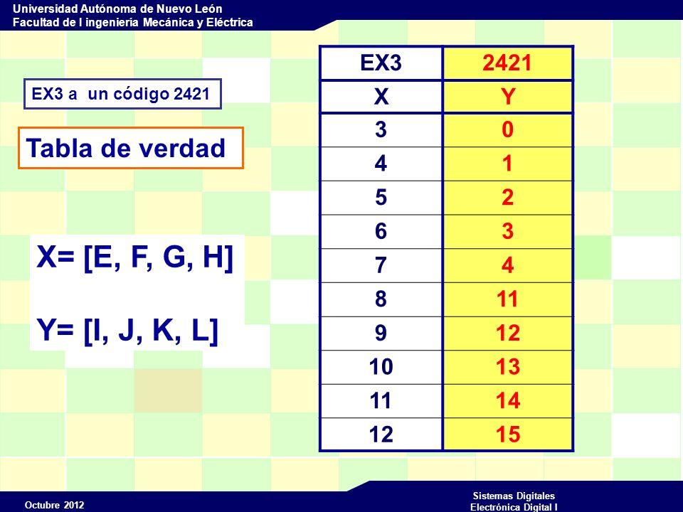 Octubre 2012 Sistemas Digitales Electrónica Digital I Universidad Autónoma de Nuevo León Facultad de I ingeniería Mecánica y Eléctrica MODULE EXAIKEN Convertidor de código Ex3 A 2421 Entradas E,F,G,H PIN 1..4; Salidas I,J,K,L pin 16..19 Istype com ; X=[E,F,G,H]; Y=[I,J,K,L]; Truth_Table (X->Y) 3->0; 4->1; 5->2; 6->3; 7->4; 8->11; 9->12; 10->13; 11->14; 12->15; Test_vectors (X->Y) 3->0; 4->1; 5->2; 6->3; 7->4; 8->11; 9->12; 10->13; 11->14; 12->15;