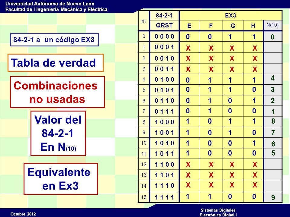 Octubre 2012 Sistemas Digitales Electrónica Digital I Universidad Autónoma de Nuevo León Facultad de I ingeniería Mecánica y Eléctrica m 84-2-1EX3 QRST EFGH N(10) 0 0 0 1 0 0 0 1 2 0 0 1 0 3 0 0 1 1 4 0 1 0 0 5 0 1 6 0 1 1 0 7 0 1 1 1 8 1 0 0 0 9 1 0 0 1 10 11 1 0 1 1 12 1 1 0 0 13 1 1 0 1 14 1 1 1 0 15 1 1 0 0 1 1 0 1 0 1 1 8 1 0 1 0 7 1 1 0 0 9 0 1 0 0 1 0 1 0 1 2 0 1 1 0 3 0 1 1 1 4 1 0 0 0 5 1 0 0 1 6 X X X X MODULE xyz convertidor de 84-2-1 a Ex3 Entradas Q,R,S,T pin 1..4; Salidas E,F,G,H pin 19..16 istype com ; Y=[Q,R,S,T]; W=[E,F,G,H]; truth_table (Y->W) 0->3; 4->7; 5->6; 6->5; 7->4; 8->11; 9->10; 10->9; 11->8; 15->12; END 84-2-1Ex3 YW 03 47 56 65 74 811 910 9 118 1512