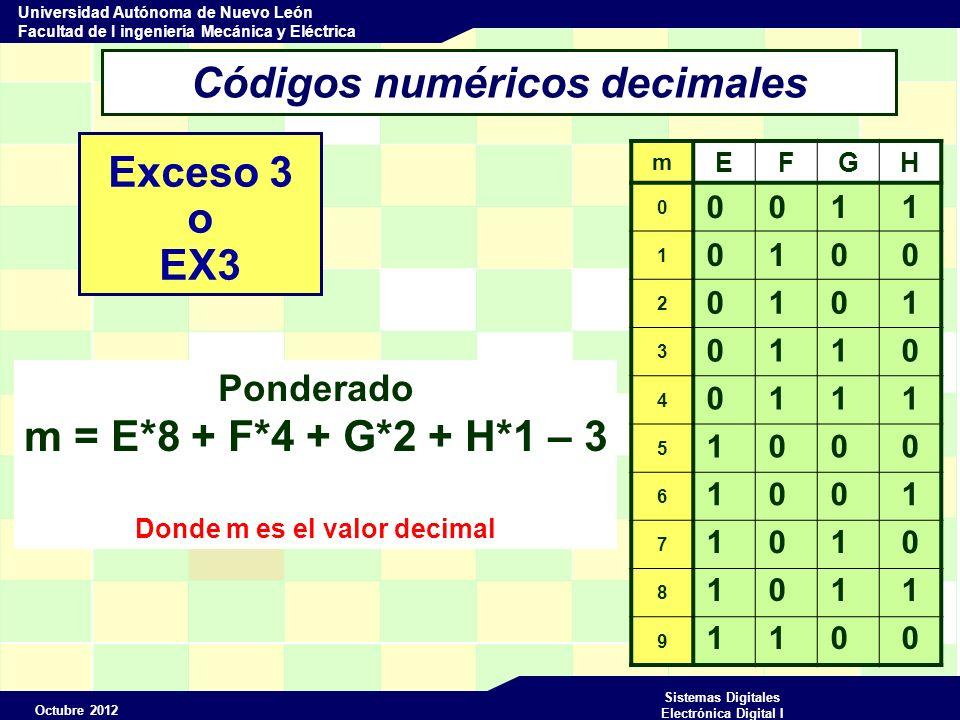 Octubre 2012 Sistemas Digitales Electrónica Digital I Universidad Autónoma de Nuevo León Facultad de I ingeniería Mecánica y Eléctrica Códigos numéricos decimales Exceso 3 o EX3 m EFGH 0 1 2 3 4 5 6 7 8 9 0 0 1 1 0 1 0 0 0 1 0 1 1 0 0 1 1 1 1 0 0 0 1 0 0 1 1 0 1 0 1 1 1 1 0 0