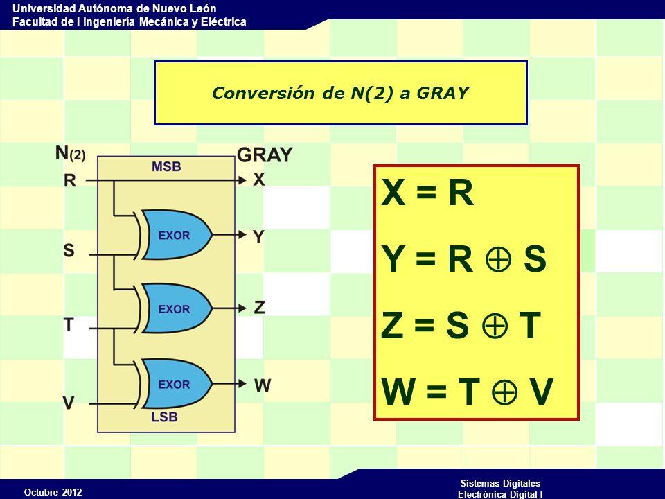 Octubre 2012 Sistemas Digitales Electrónica Digital I Universidad Autónoma de Nuevo León Facultad de I ingeniería Mecánica y Eléctrica Conversión de N(2) a GRAY 0 0 0 0 0 0 0 0 0 0 0 0