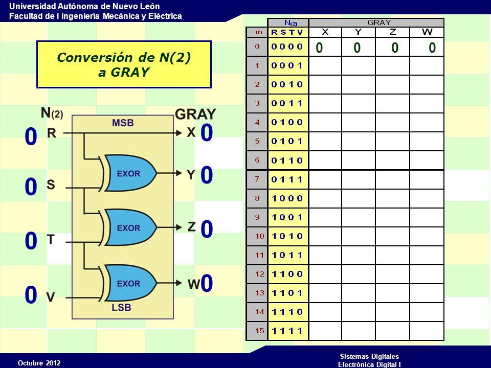 Octubre 2012 Sistemas Digitales Electrónica Digital I Universidad Autónoma de Nuevo León Facultad de I ingeniería Mecánica y Eléctrica Conversión de N(2) a GRAY 0 0 0 0 0 0 0 1 0 0 0 1 0 0 0 1