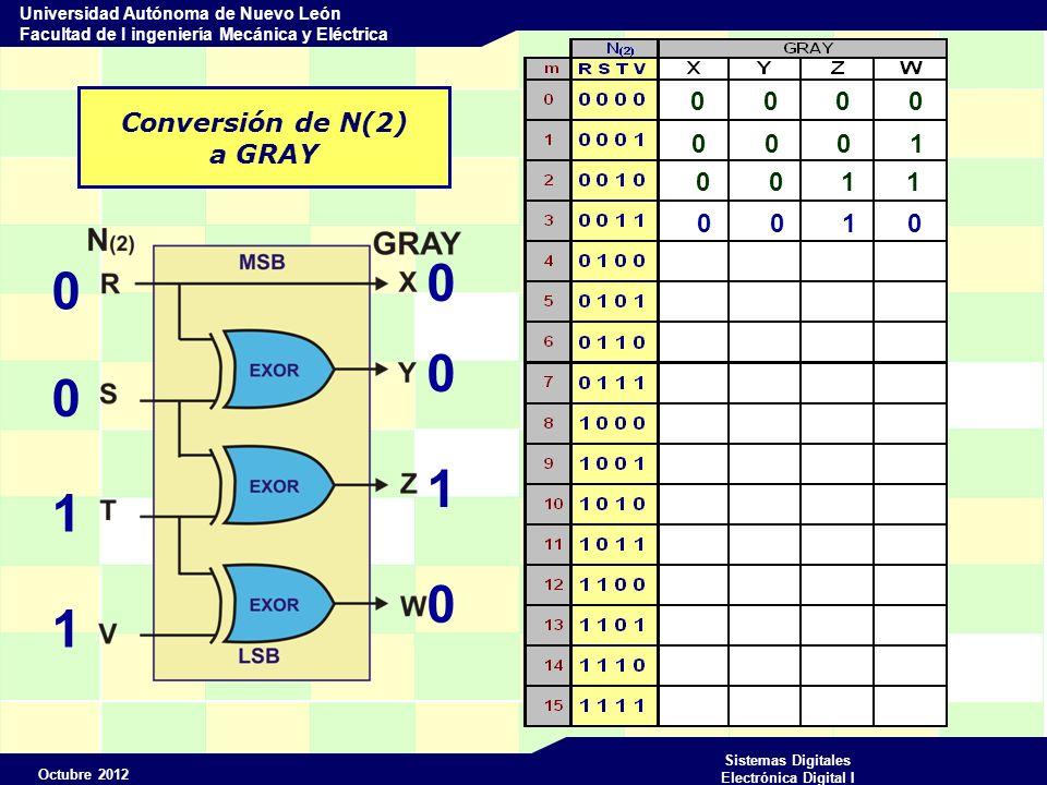 Octubre 2012 Sistemas Digitales Electrónica Digital I Universidad Autónoma de Nuevo León Facultad de I ingeniería Mecánica y Eléctrica Conversión de N(2) a GRAY 0 0 0 0 0 1 0 0 0 1 1 0 0 0 0 1 0 0 1 1 0 0 1 0 0 1 1 0