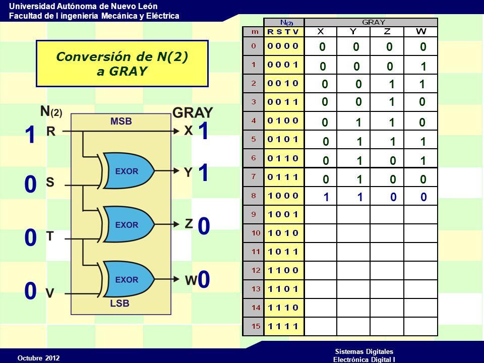 Octubre 2012 Sistemas Digitales Electrónica Digital I Universidad Autónoma de Nuevo León Facultad de I ingeniería Mecánica y Eléctrica Conversión de N(2) a GRAY 0 0 0 0 1 1 1 1 1 0 0 0 0 0 0 1 0 0 1 1 0 0 1 0 0 1 1 0 0 1 1 1 0 1 0 1 0 1 0 0 1 1 0 0 1 0 0 0