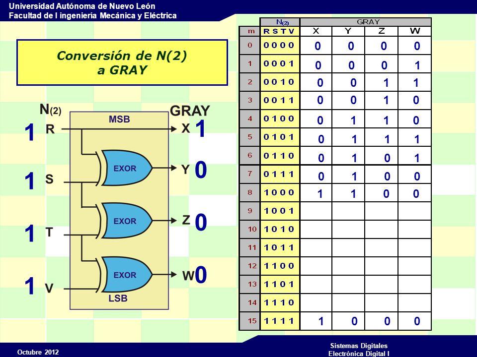 Octubre 2012 Sistemas Digitales Electrónica Digital I Universidad Autónoma de Nuevo León Facultad de I ingeniería Mecánica y Eléctrica Conversión de N(2) a GRAY 0 0 0 0 0 0 0 1 0 0 1 1 0 0 1 0 0 1 1 0 0 1 1 1 0 1 0 1 0 1 0 0 1 1 0 0 1 0 0 0 1 1 0 1 1 1 1 1 1 1 1 0 1 0 1 0 1 0 1 1 1 0 0 1