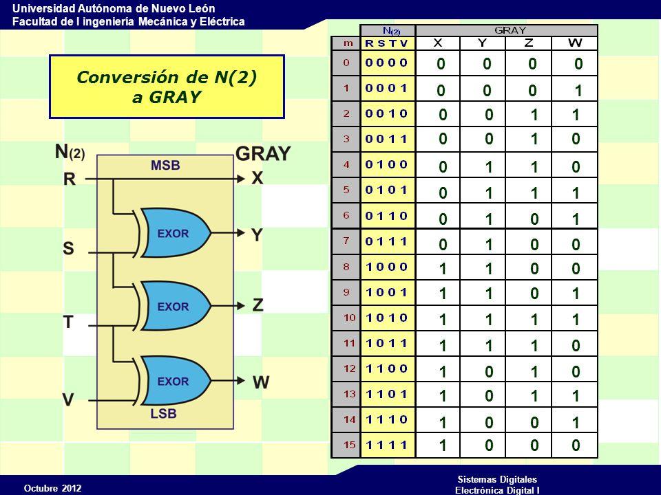 Octubre 2012 Sistemas Digitales Electrónica Digital I Universidad Autónoma de Nuevo León Facultad de I ingeniería Mecánica y Eléctrica Conversión de GRAY a N(2) R = X S = X Y T = X Y Z =S Z V = X Y Z W =T W