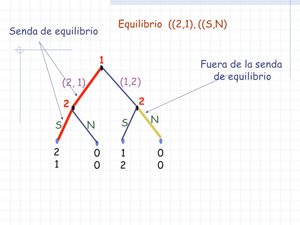 El equilibrio, {(2,1), (S,S)}, En concreto, el jugador 2 planea aceptar tanto el reparto (2,1) como el reparto (1,2) Dado el comportamiento del jugador 1 la mejor respuesta del jugador 1 es ofrecer (2,1) De esta forma el jugador 1 consigue el mejor resultado posible del juego para él: 2 objetos.