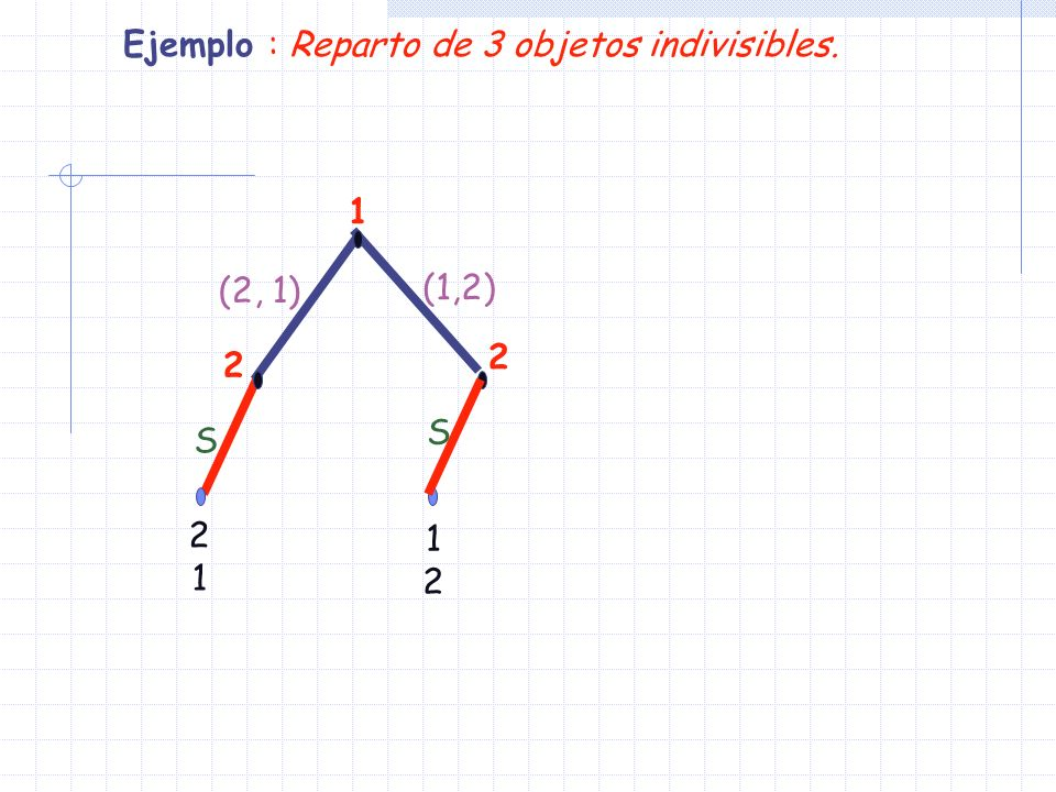1 2 1212 2121 (2, 1) 2 (1,2) S S Ejemplo : Reparto de 3 objetos indivisibles. EP: ((2,1), (S,S))