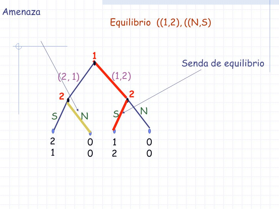 Observemos ahora el EN {(2,1), (S,N)} de este juego.