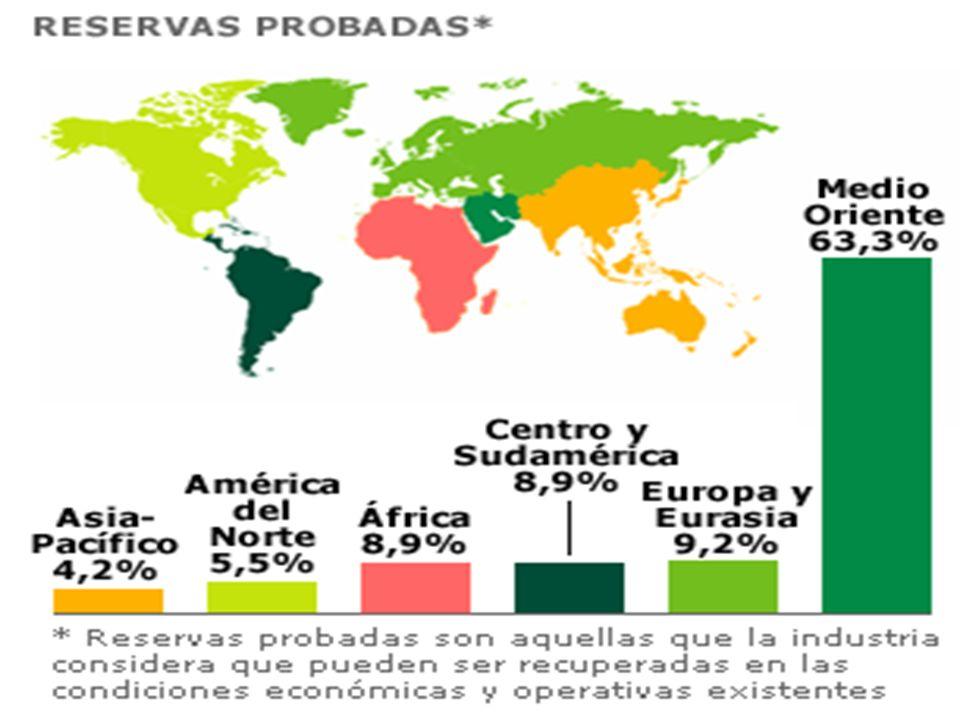 En el mundo se han producido en los últimos años millones de metros cúbicos de petróleo que han sido compensados por una cantidad aún mayor de reservas incorporadas.
