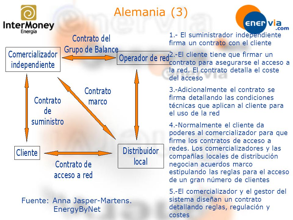 Alemania (4) Trading de energía –OTC bilateral –Mercados oficiales de energía.
