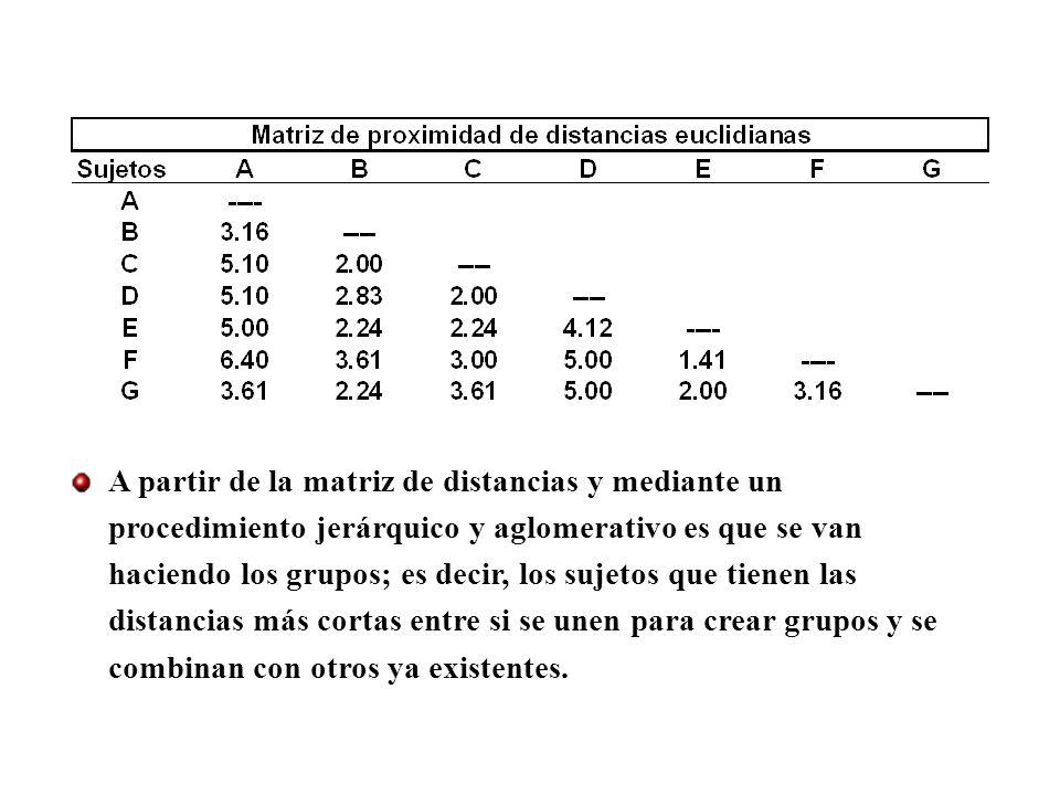 En la tabla superior se observa que los sujetos E y F crean el primer grupo ya que las distancias entre ellos son las más cortas; en el siguiente paso estos sujetos se combinan con G que es el que más cerca está de ellos.